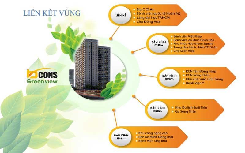liên kết vùng căn hộ bcons green view