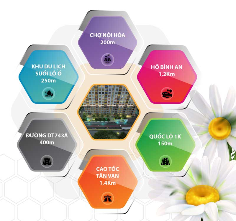 liên kết vùng căn hộ bcons bee